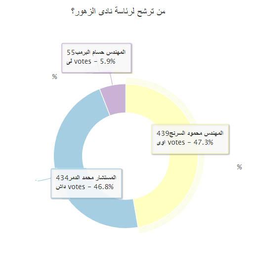 استطلاع راى انتخابات رئيس نادى الزهور