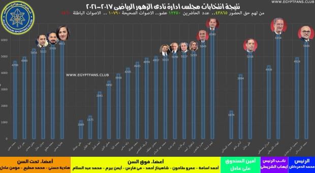 نتيجة انتخابات مجلس ادارة نادى الزهور 2017