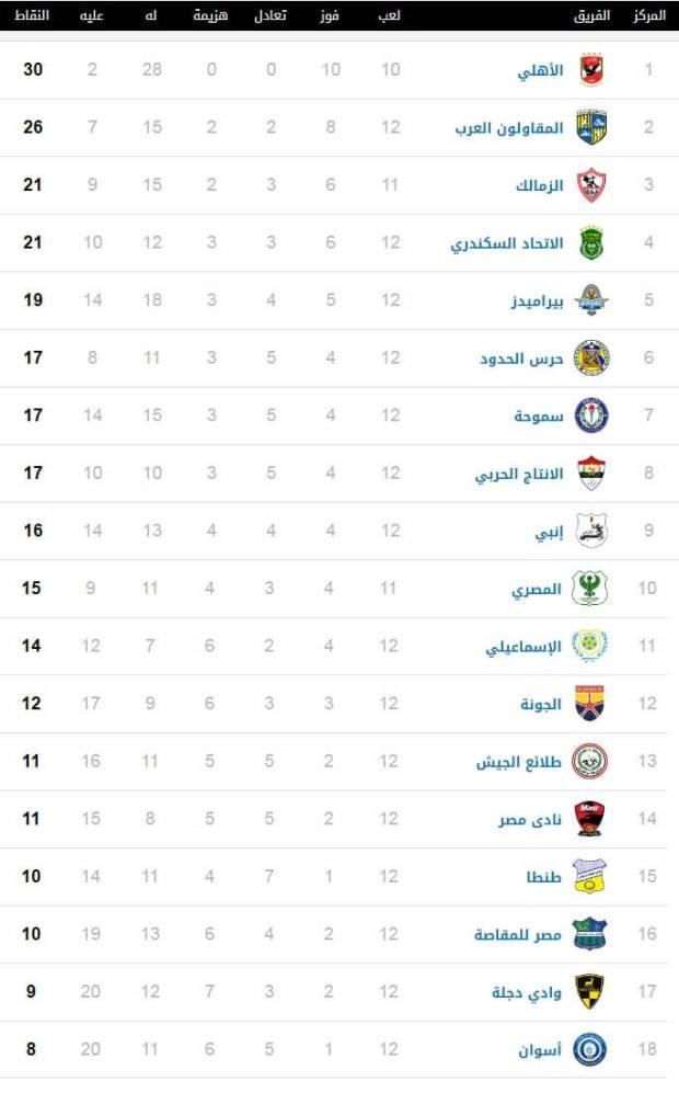 ترتيب جدول الدوري المصري الممتاز 8-1-2020