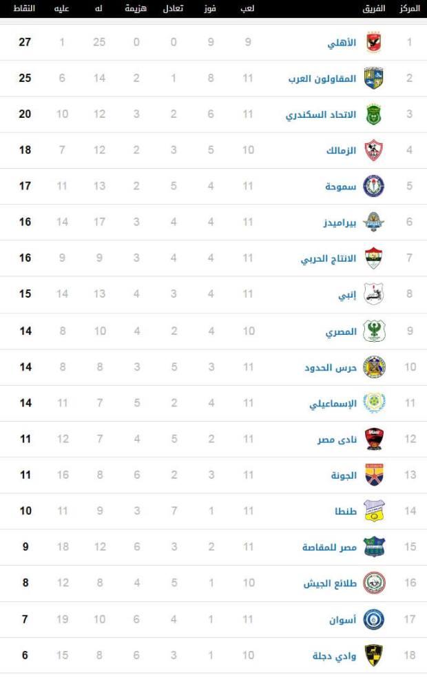 جدول ترتيب الدوري المصري 2-2-2019