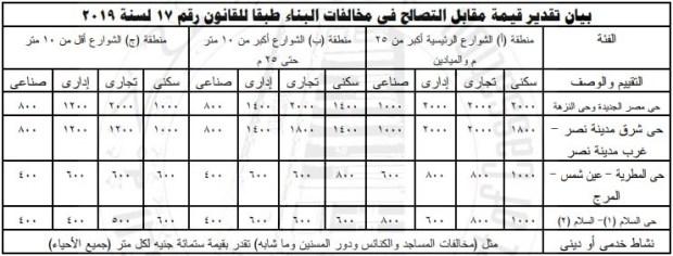 سعر المتر مقابل التصالح في مخالفات البناء في محافظة القاهرة