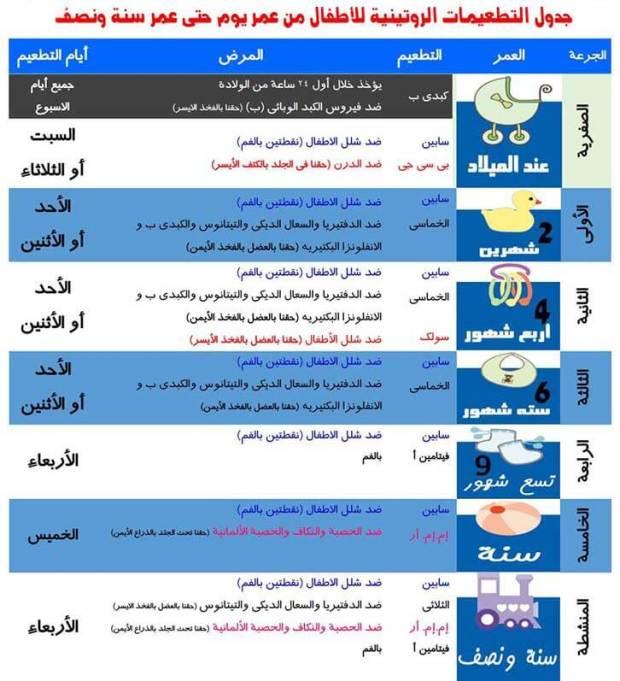 جدول تطعيمات الاطفال الاجبارية 2020