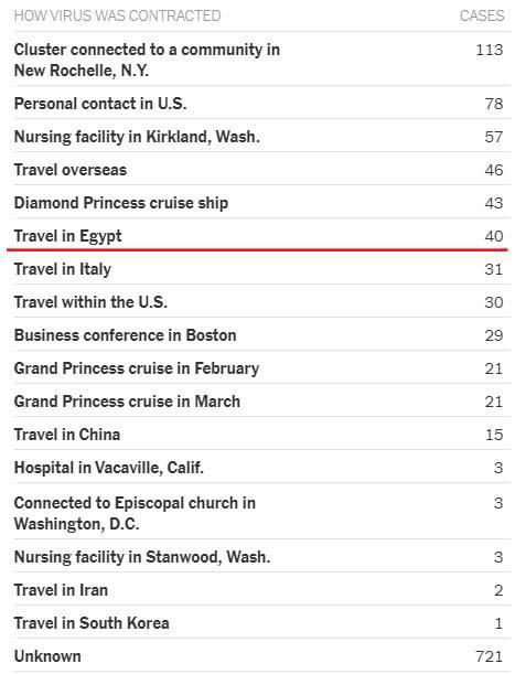 اصابات فيروس كورونا في امريكا من مصر