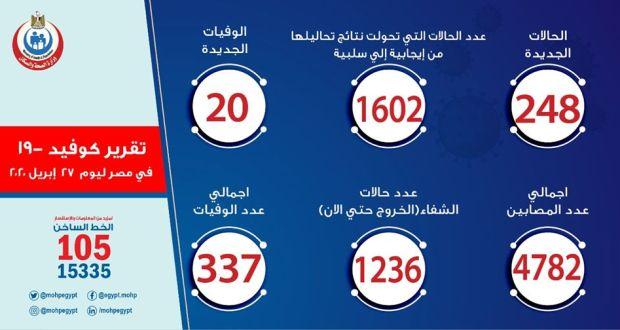 حالات فيروس كورونا في مصر اليوم 27-4-2020