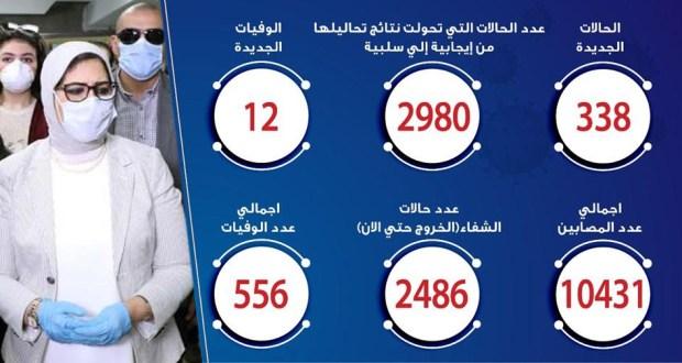 حالات فيروس كورونا في مصر اليوم 13-5-2020