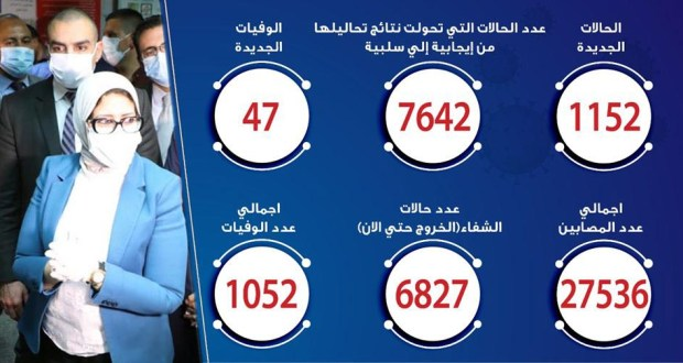 حالات فيروس كورونا في مصر اليوم 02-6-2020