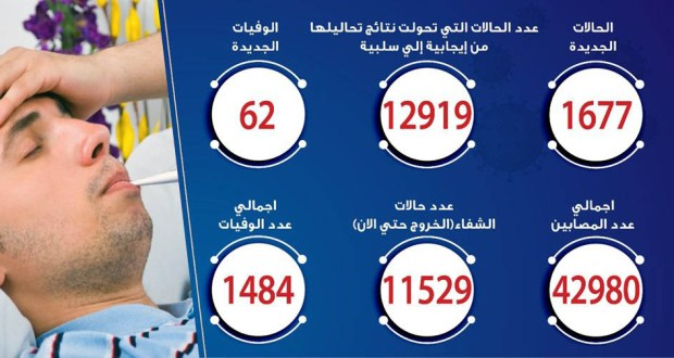 حالات فيروس كورونا في مصر اليوم 13-6-2020