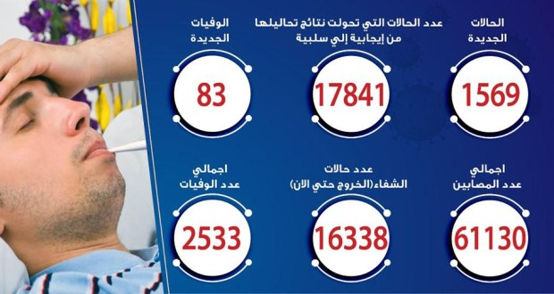 حالات فيروس كورونا في مصر اليوم 25-6-2020