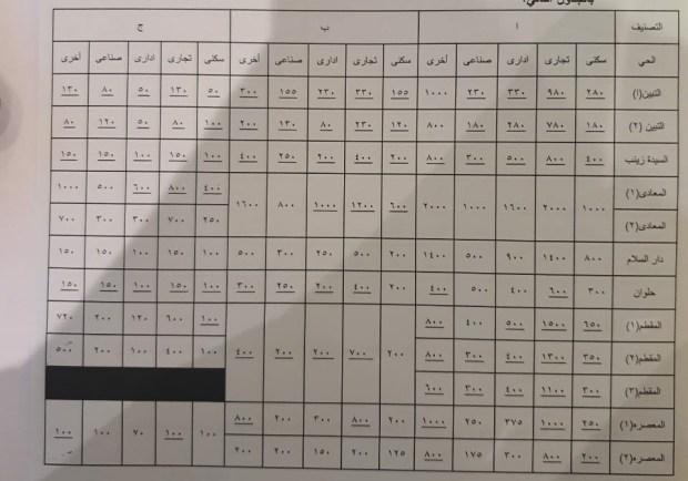 اسعار التصالح فى المعادى والمقطم ودار السلام والتبين والمعصرة بعد التخفيض