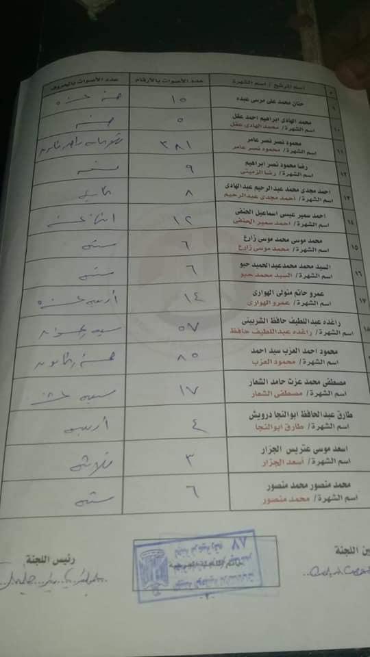 لجنة 87 من نتيجة إنتخابات مجلس النواب 2020 دائرة ميت غمر