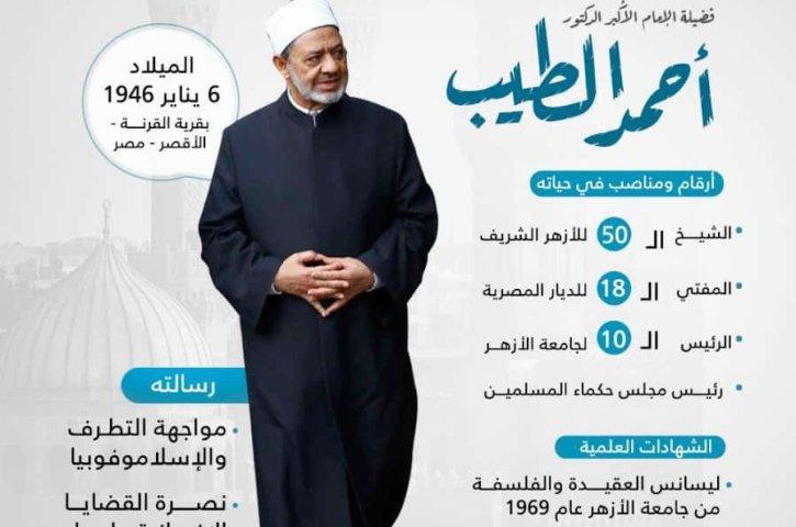 Biografi Fadhilat Imam Maulana Syaikh Prof. Dr. Ahmad Muhammad At-Thayyib Al-Azhari