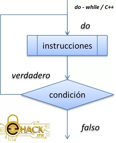 Estructura do / while en C++