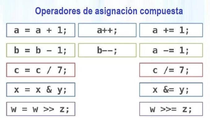 Incremento y decrementos de variable: contadores y acumuladores