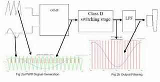 Audio Amplifier Kelas A, B, AB & D (2/3)