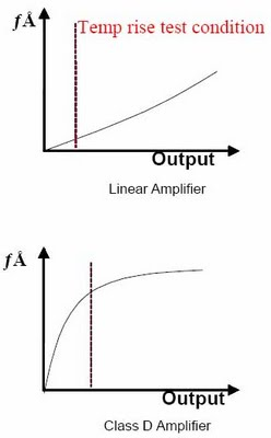 Audio Amplifier Kelas A, B, AB & D (3/3)