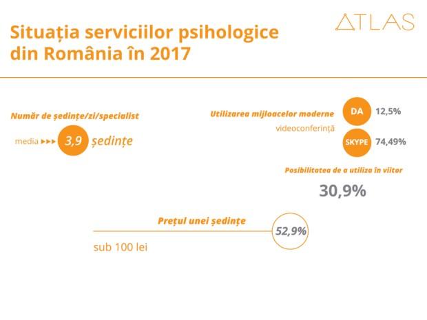consiliere psihologica infografic studiu Atlas