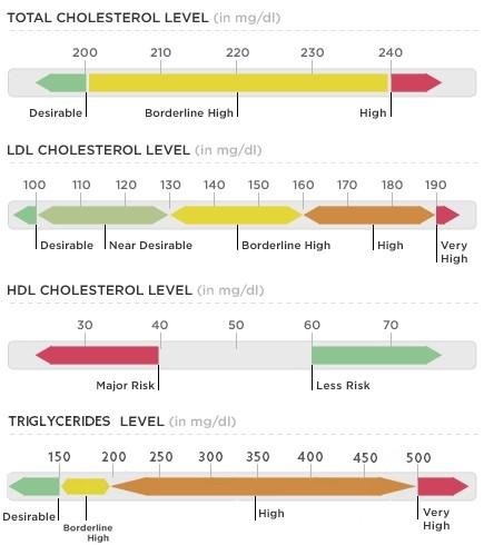 valori colesterol