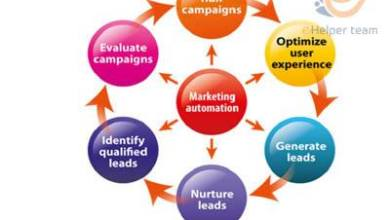 Photo of the best way to use marketing automation in your marketing plan