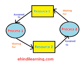 What is Deadlock in Operating System in Hindi