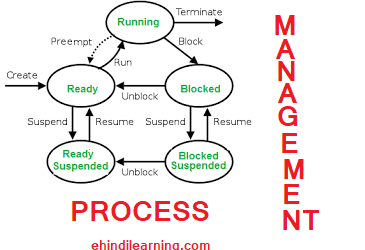 Process Management in OS