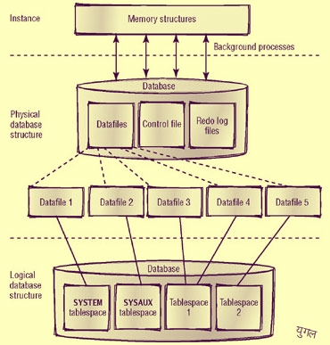 What is database schema in hindi ehindistudy image ccuart Gallery