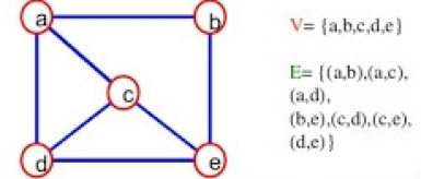 data structure graph in hindi