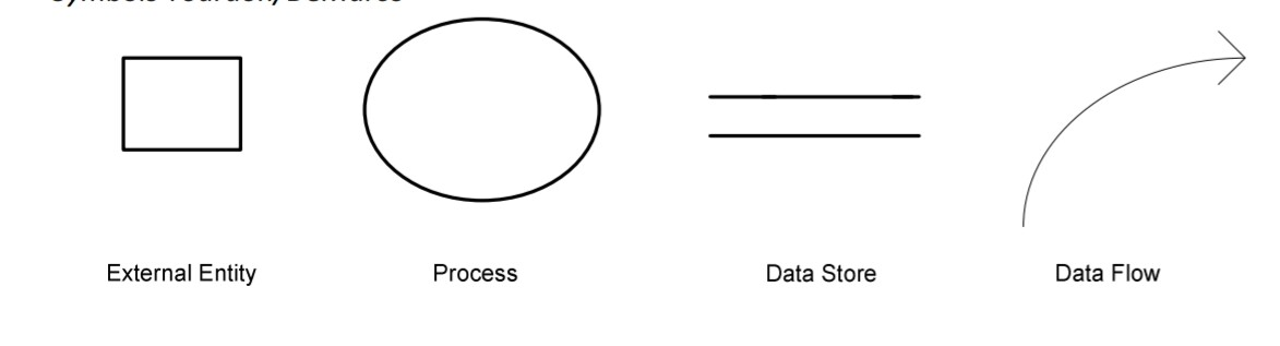 Data Flow Diagram Dfd In Hindi Its Types
