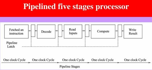 Pipelining stages