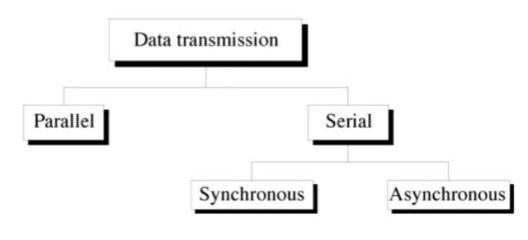 types of data transmission hindi