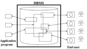 database languages in hindi dbms में डेटाबेस