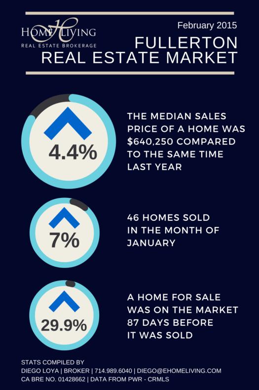 Fullerton Real Estate Market February  2015