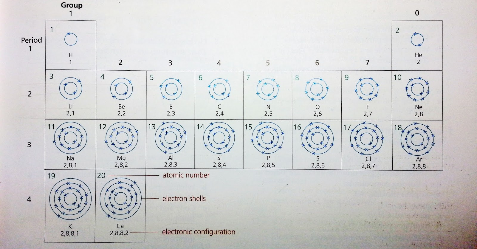 First 20 Elements Of The Periodic Table Electron