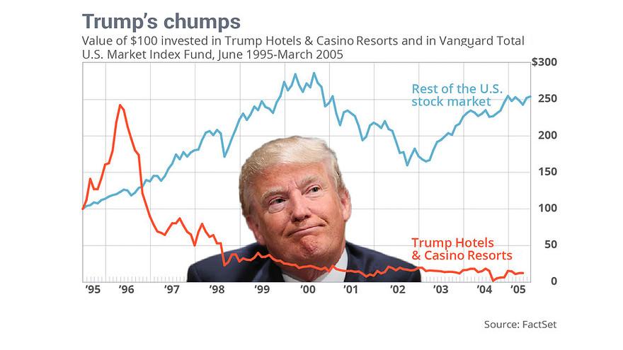 Graph comparing Trump Casinos to Index Fund