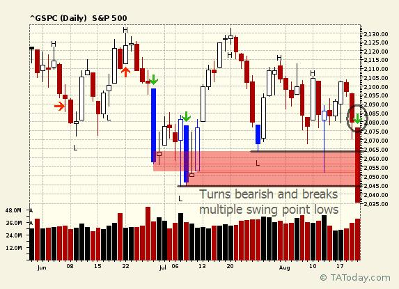 Turns Bearish and Breaks Multiple Swing Point Lows, by (©) L.A. Little