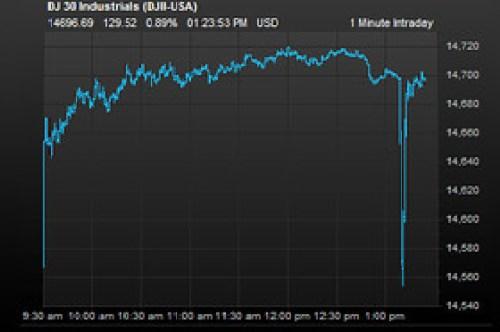 AP Hoax Tweet market impact
