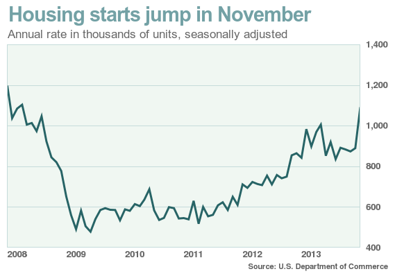 Chart of Housing Starts over time
