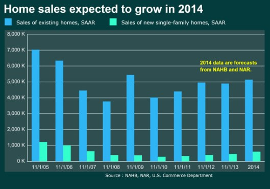 Chart projected home sales