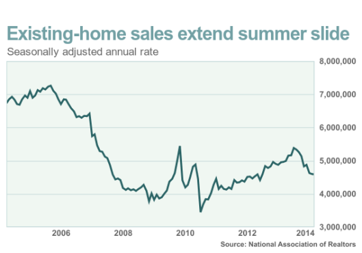 Existing Home Sales Chart