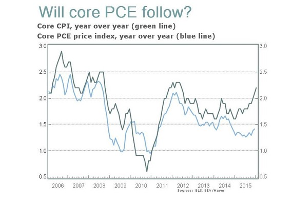 Image result for Core PCE inflation federal reserve