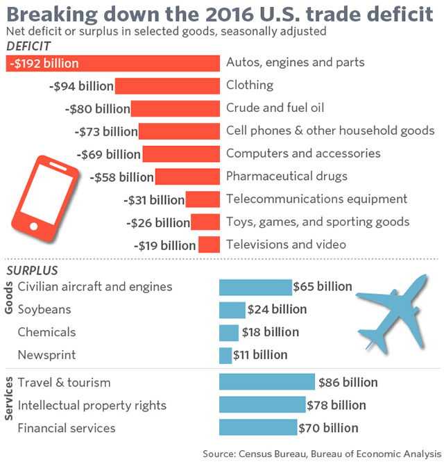 Image result for u.s. trade deficits with countries china 1900=2016