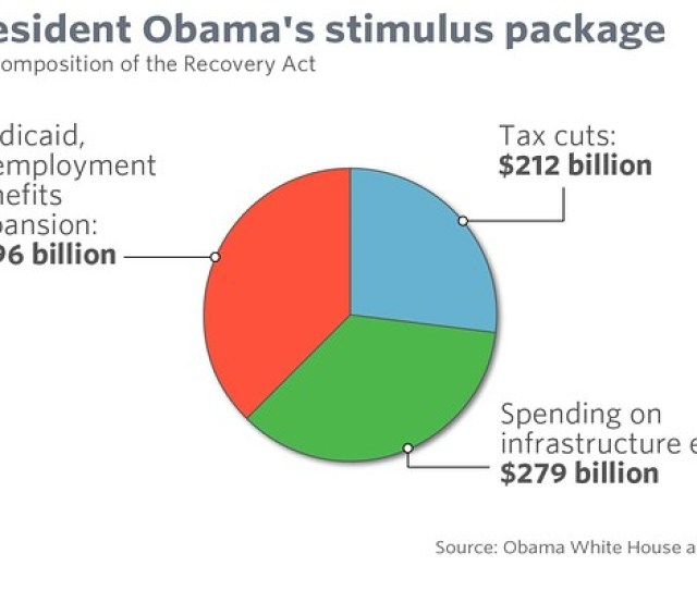 President Barack Obama Signed The American Recovery And Reinvestment Act In February 2009 In Addition To Tax Cuts Obamas Stimulus Bill Spent Billions