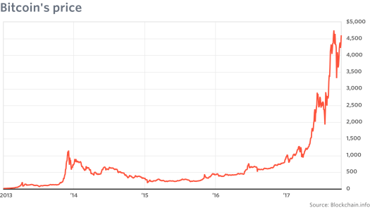 Price of bitcoin will collapse, says economist Rogoff, who ...