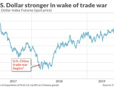 Why U.S. stocks will likely weather the negative effects of a strong dollar