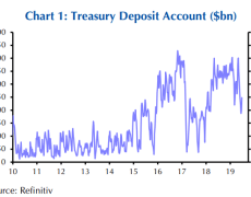"U.S. debt ceiling fears surface in ""kink"" in Treasury bill yield curve as drop-dead date approaches"