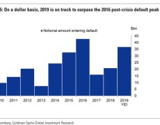 Rising defaults in high-yield bonds puts this year on track for postcrisis record, warns Goldman Sachs