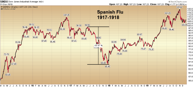 Virus Spagnola e pandemia 1917/1918 DOW JONES StockCharts.com