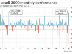 Small caps had best month in nearly a decade and if history is a guide it may signal a broader market rally, analysts say