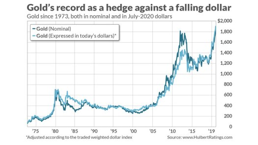 Here's the best way to hedge the weakening U.S. dollar and buying gold isn't the move 2