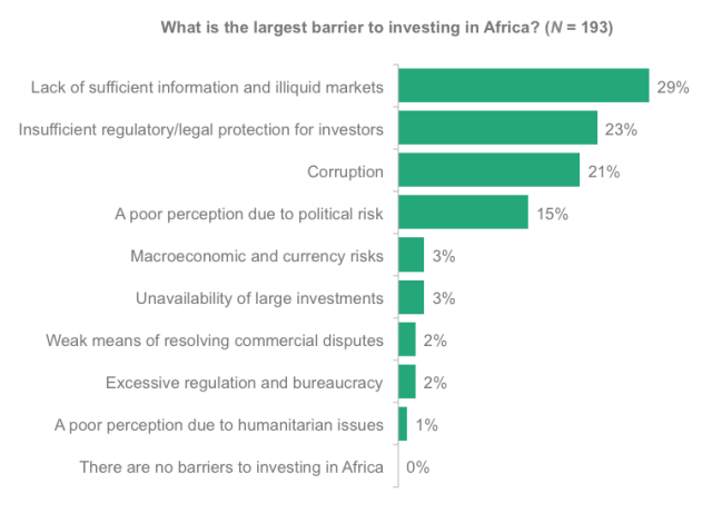 What is the largest barrier to investing in Africa?