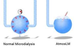 AtmosLM-pressure-canceling-technology